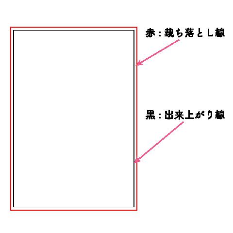 ハガキサイズで矩形を作る